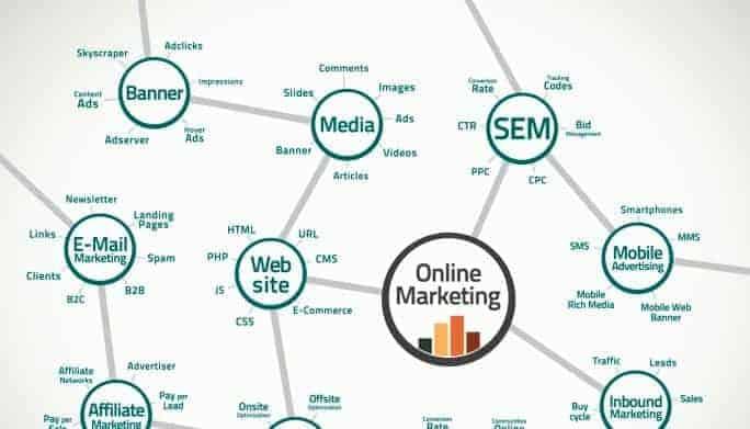 Digital marketing budget | Πως να το υπολογίσετε!