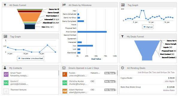 Agile sales & marketing CRM