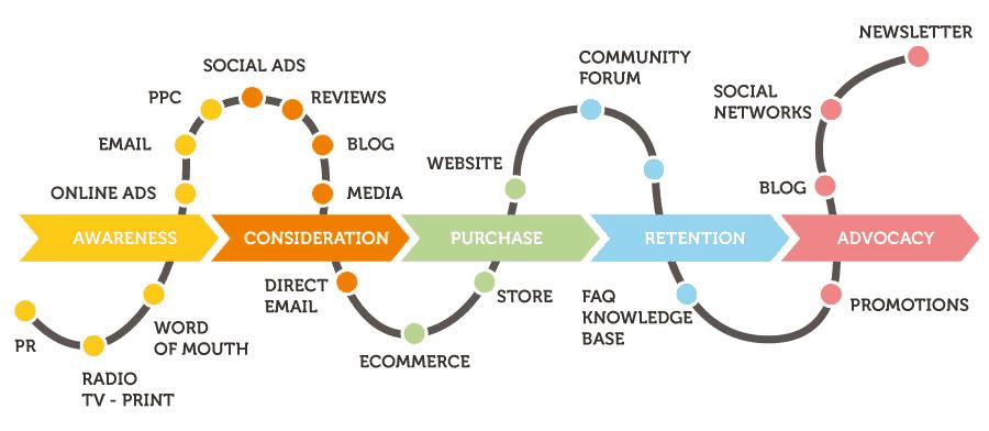 Customer journey map – Η χαρτογράφηση της διαδρομής των πελατών