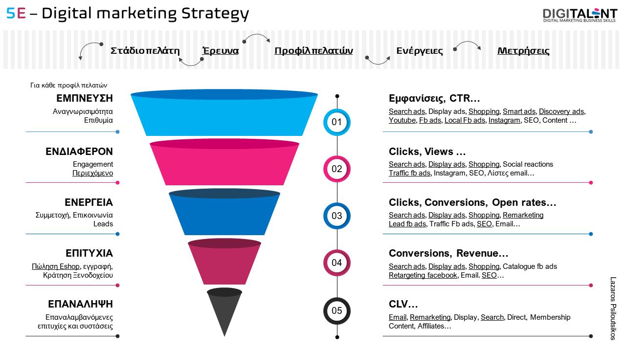 Πως να δημιουργήσετε μια Digital Στρατηγική σε 5 στάδια