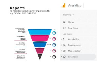 Ας γνωρίσουμε το Google Analytics 4